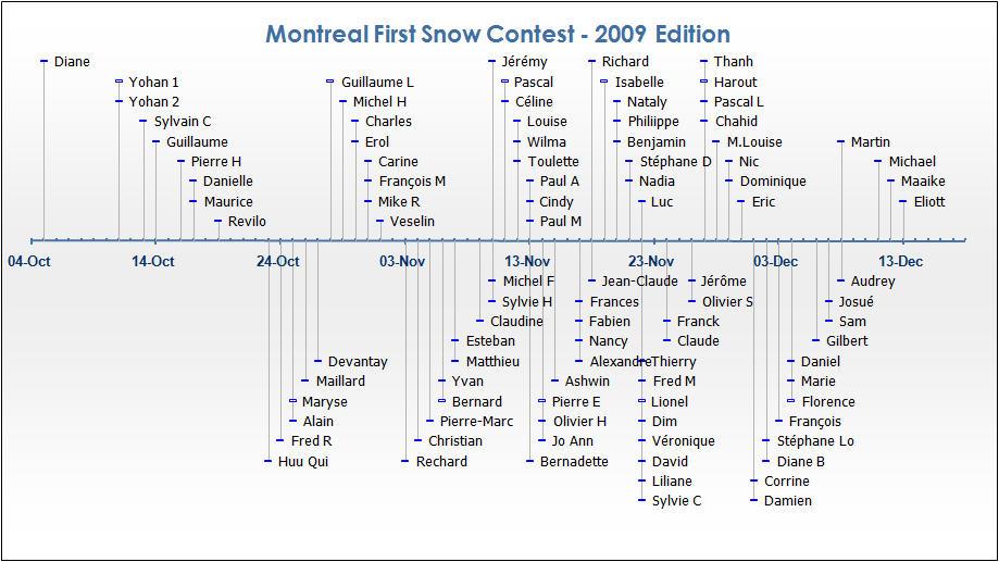 2009 Snow Contest - www.celinium.com